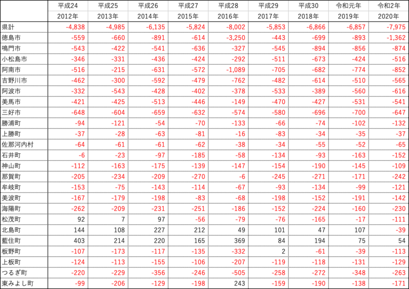 徳島県の人口対前年比推移(男女総数)