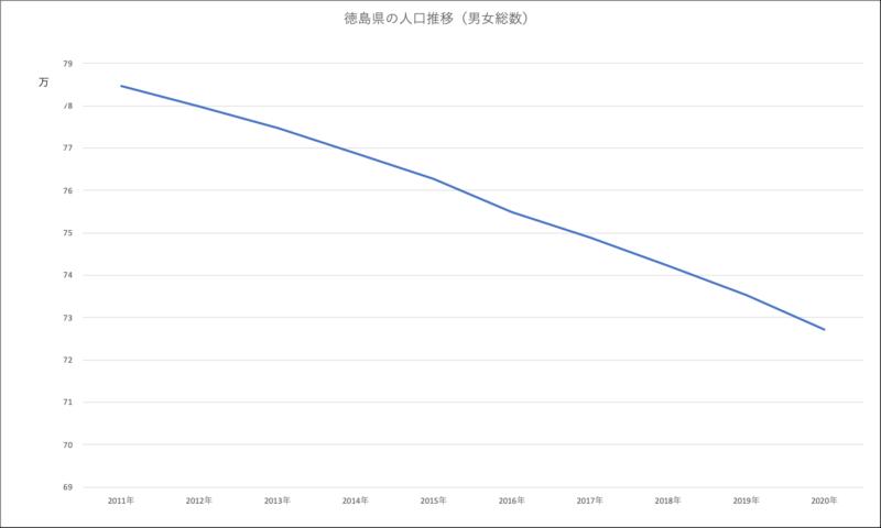徳島県の人口推移(男女総数)グラフ